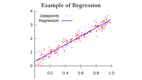 graph showing regression